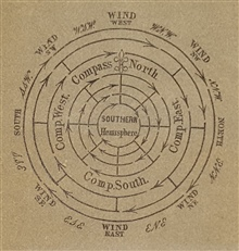 Storm diagram of Southern Hemisphere tropical cyclone used to both understandhow to know the direction of the center of the storm and the best way for aship to steer out of the storm. In The Sailor's Hornbook, Henry Piddington, 1851. Call No. QC943.P