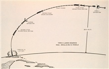 Diagram of TIROS II launch sequence.
