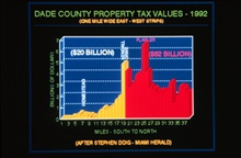 Dade County dollar losses from Andrew based on property tax valuesValues to right represent potential losses if Andrew had hit 15 miles to north