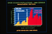 Number of homeless as the result of Hurricane AndrewNumber of potential homeless in Dade County if Andrew had hit 15 miles to north