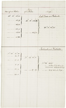 Computation book page showing method of determining final value of observedangle.
