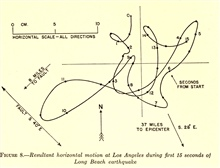 Resultant horizontal motion at Los Angeles during first 15 seconds of Long Beach earthquake of March 10, 1933.  In:Earth Motions in the Vicinity of a Fault Slip by Nicholas Heck and Frank Neumann, 1942. Bulletin of the Geological Society of America,