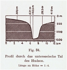 A cross-sectional view of Hudson Canyon by Gerhard Schott in 1912. In:Geographie des Atlantischen Ozeans by Gerhard Schott in 1912. P. 109.