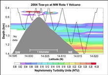 Pacific Ring of Fire Expedition. This cross-section of NW Rota 1 shows thedistribution of particles suspended in the waters around the volcano, asmeasured by an optical turbidity sensor mounted on a CTD package (tow-yo pathshown by black saw-tooth li